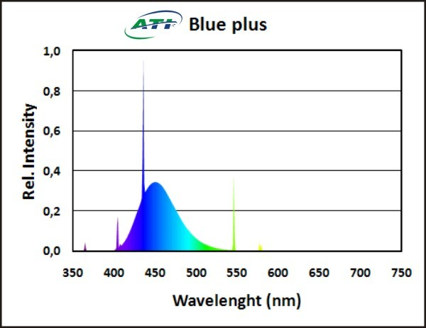 ATI - Blue Plus – 80 Watt